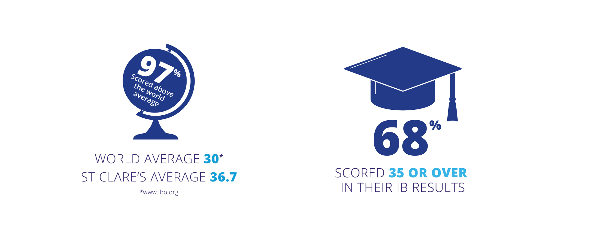 Exceptional IB Examination Results | St Clare's Oxford